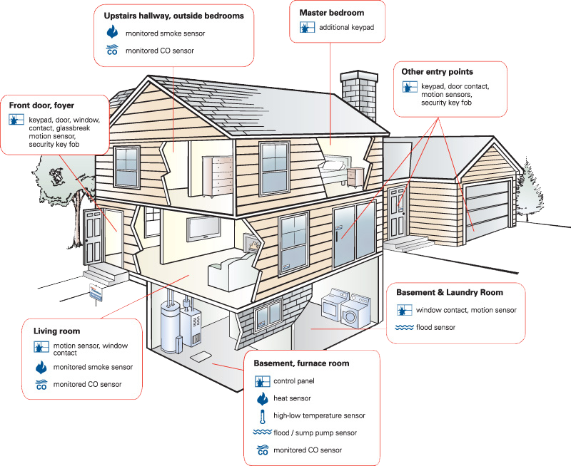 Lifetime Home Service Protections
